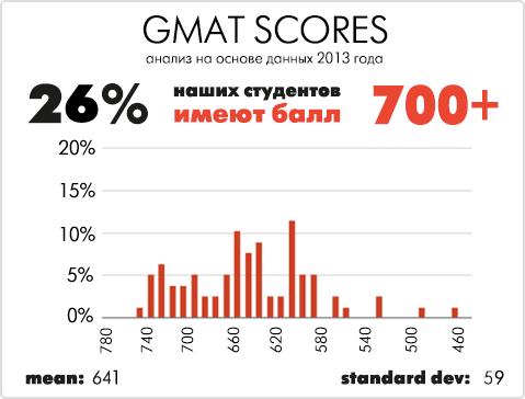 gmat_score