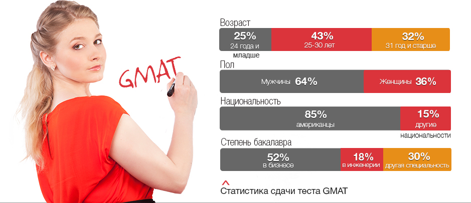Статистика GMAT