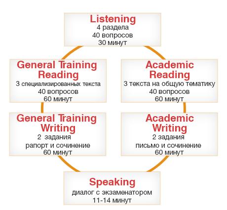 секции IELTS General и Academic